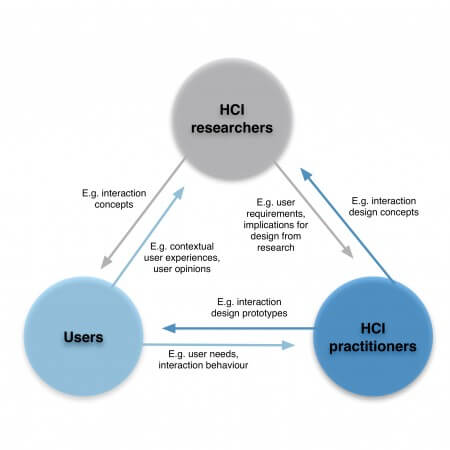 Communication flows and contents between HCI stakeholders